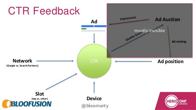 @bloomarty CTR Feedback CTR Ad Slot (top vs. other) Device Ad positionNetwork (Google vs. Search Partners) Ad Auction Ad r...
