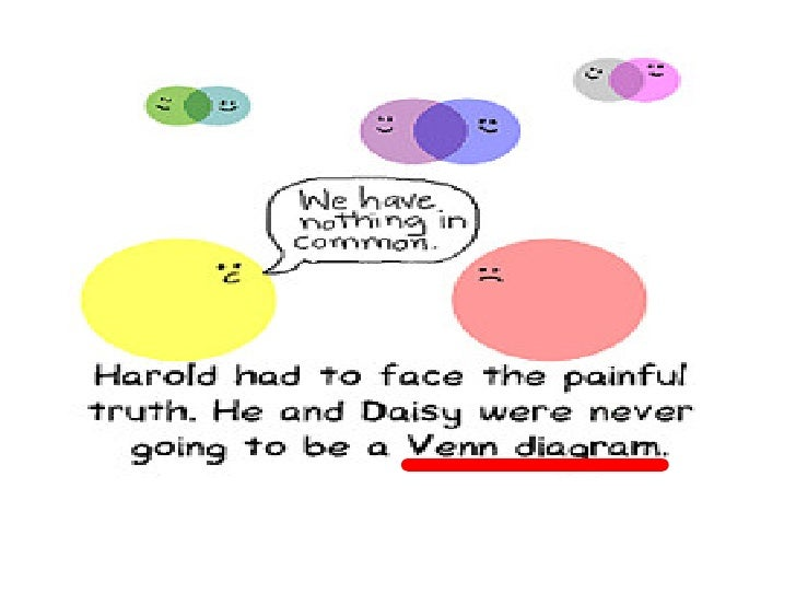 Dec9 Venn Diagrams