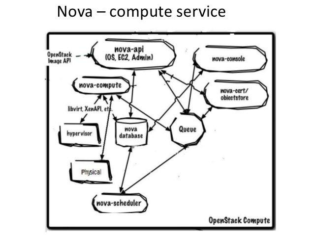 Nova for Physicalization and Virtualization compute models