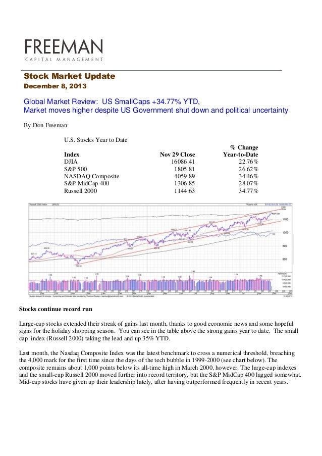 FREEMAN C A P I TA L  M A N AG E M E N T  Stock Market Update December 8, 2013  Global Market Review: US SmallCaps +34.77%...