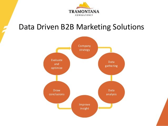 Data	Driven	B2B	Marketing	Solutions Draw	 conclusions Evaluate	 and	 optimize Company	 strategy Data	 gathering Data	 anal...