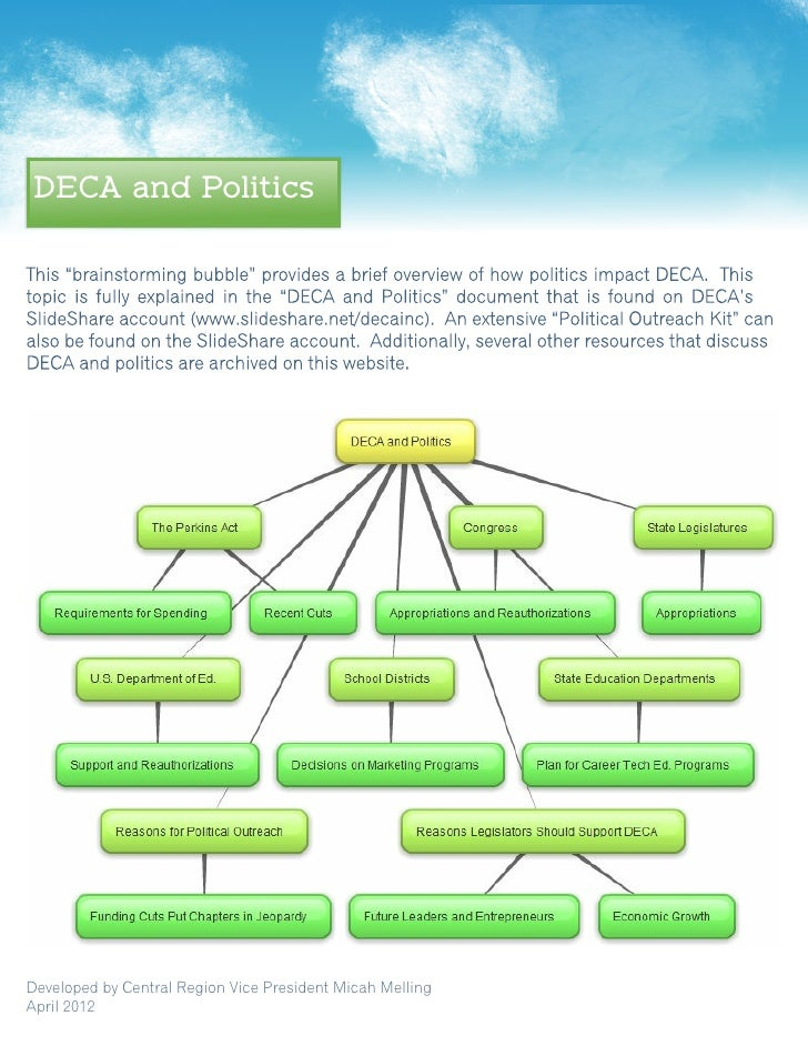 DECA and PoliticsDeveloped by Central Region Vice President Micah MellingApril 2012