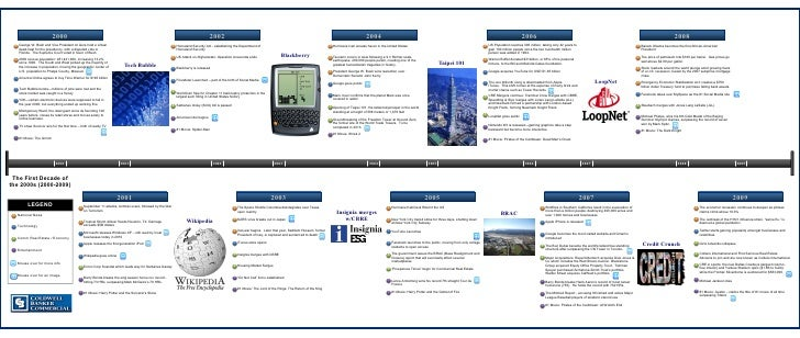 Timeline of the first decade of the 21st Century
