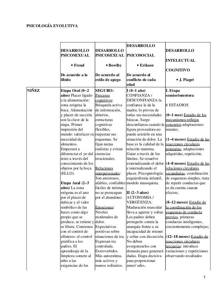 PSICOLOGÍA EVOLUTIVA                                                       DESARROLLO             DESARROLLO            DE...