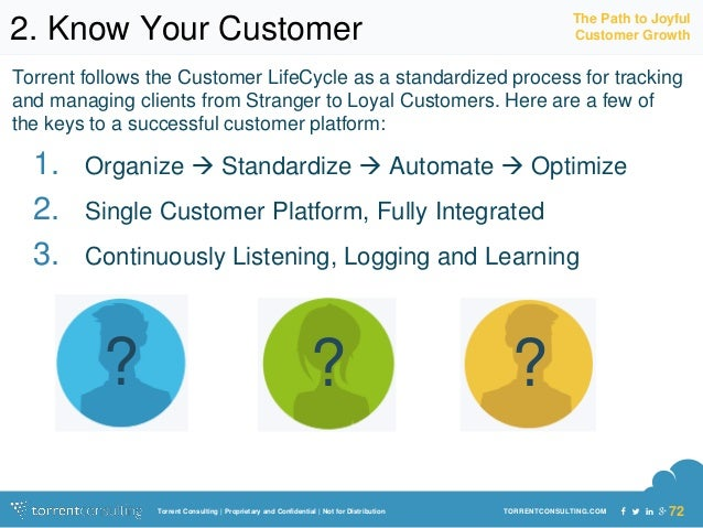 The Path to Joyful  2. Know Your Customer Customer Growth  Torrent follows the Customer LifeCycle as a standardized proces...