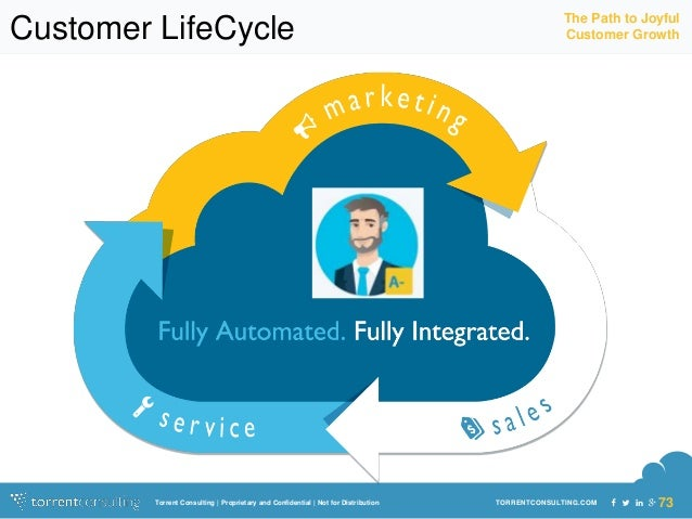 The Path to Joyful  Customer LifeCycle Customer Growth  TORRENTCONSULTING.Torrent Consulting | Proprietary and Confidentia...
