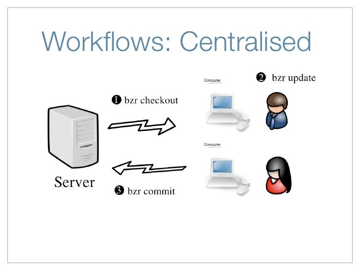 De-centralised Version Control with Bazaar