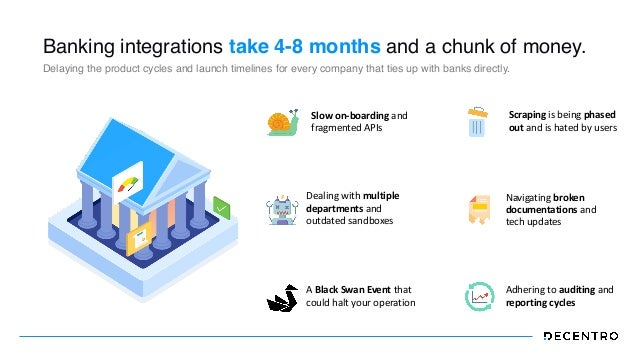 Banking integrations take 4-8 months and a chunk of money. Delaying the product cycles and launch timelines for every comp...