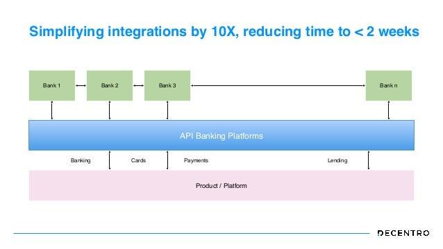 Simplifying integrations by 10X, reducing time to < 2 weeks Bank 1 API Banking Platforms Product / Platform Banking Bank 2...