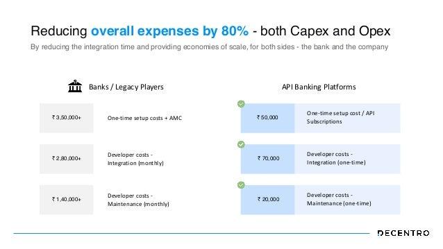 ₹ 3,50,000+ One-time setup costs + AMC ₹ 2,80,000+ Developer costs -   Integration (monthly) ₹ 1,40,000+ Developer costs -...