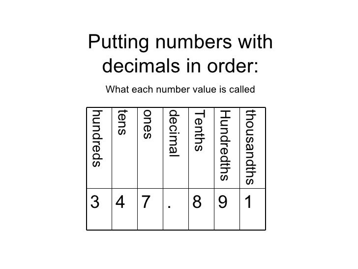 Putting numbers with decimals in order: What each number value is called 1 thousandths 9 Hundredths 8 . 7 4 3 Tenths decim...
