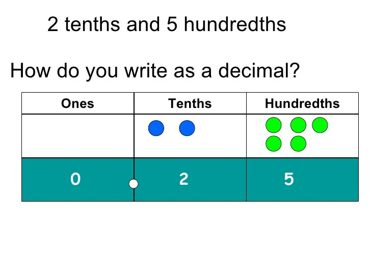 naming fractions as tenths and hundredths decimals