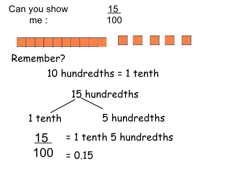 Decimals(1)Hundredths