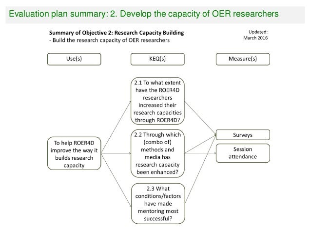 Evaluation plan summary: 3. Build a network of OER scholars