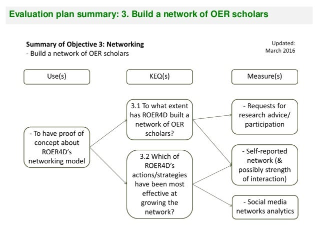 Evaluation plan summary: 5. Curate and disseminate output as open content