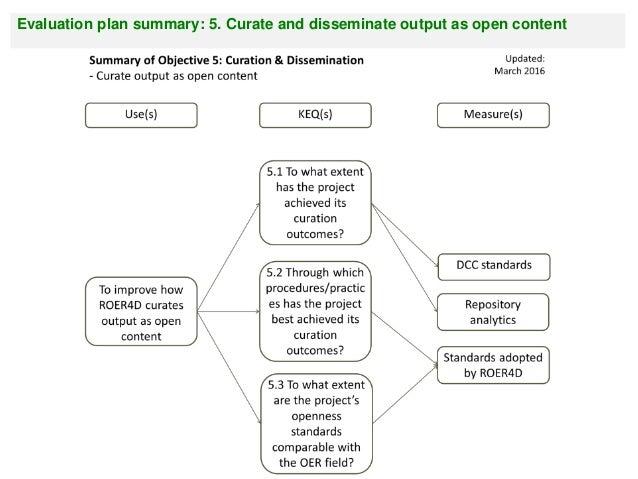 Evaluationplansummary:4.Communicateresearchto informeducationpolicyandpractice