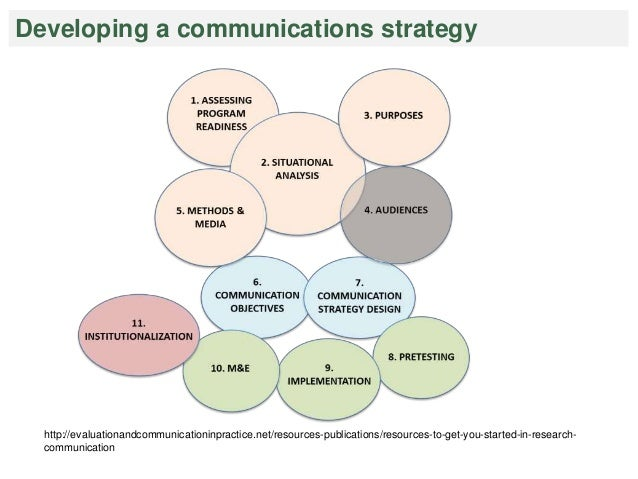Defining purposes, objectives, methods and media Purpose Media