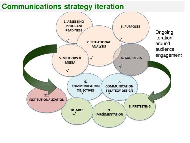 Examples of communicating via conferences Cheryl at UCT research seminar March 2016 Sukaina at ICDE Conference 2015 Thomas...
