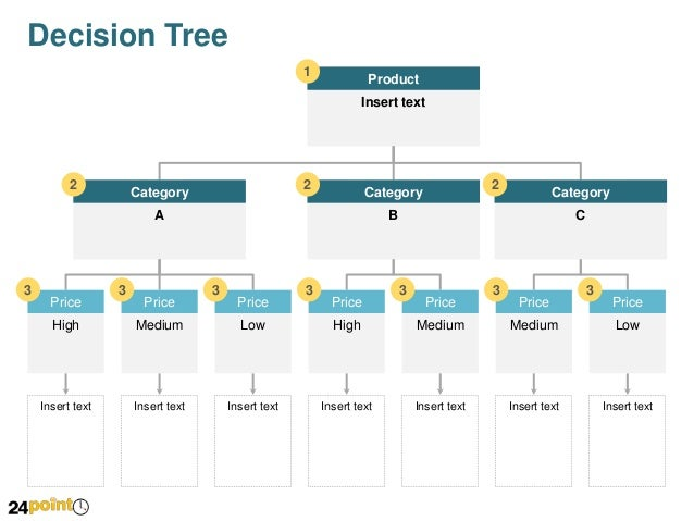 Decision Tree - Editable PPT Slides