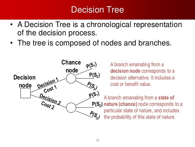 decision tree analysis essay We will write a custom essay sample on decision analysis  decision analysis, such as precision tree, make it easy to calculate these revised scenarios .
