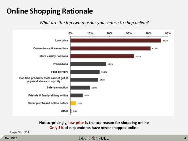china online shopping survey results dec2012 decision fuel. Black Bedroom Furniture Sets. Home Design Ideas