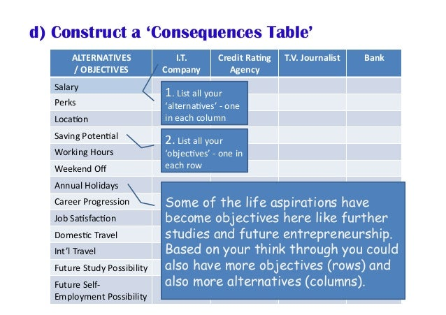 d) Construct a 'Consequences Table' ALTERNATIVES /OBJECTIVES I.T. Company CreditRa<ng Agency T.V.Journalist Ba...