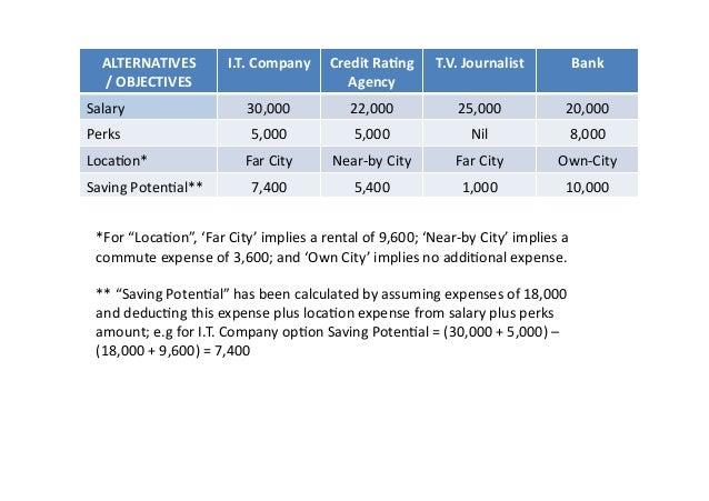ALTERNATIVES /OBJECTIVES I.T.Company CreditRa<ng Agency T.V.Journalist Bank Salary 30,000 22,000 25,000 2...