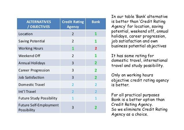 ALTERNATIVES /OBJECTIVES CreditRa<ng Agency Bank Loca:on 2 1 SavingPoten:al 2 1 WorkingHours 1 2 Weeke...