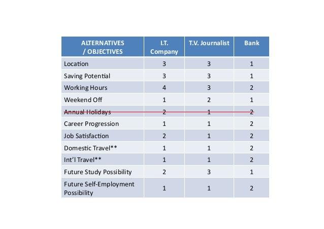 ALTERNATIVES /OBJECTIVES I.T. Company T.V.Journalist Bank Loca:on 3 3 1 SavingPoten:al 3 3 1 WorkingHou...