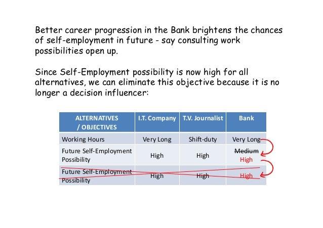 ALTERNATIVES /OBJECTIVES I.T.Company T.V.Journalist Bank WorkingHours VeryLong Shia‐duty VeryLong FutureS...