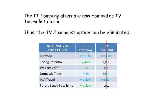 ALTERNATIVES /OBJECTIVES I.T. Company T.V. Journalist Loca:on FarCity FarCity SavingPoten:al 7,400 1,000 ...