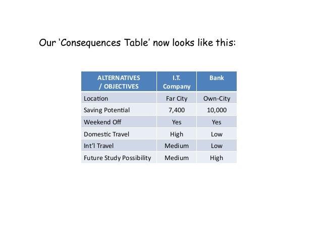 ALTERNATIVES /OBJECTIVES I.T. Company Bank Loca:on FarCity Own‐City SavingPoten:al 7,400 10,000 WeekendOff...