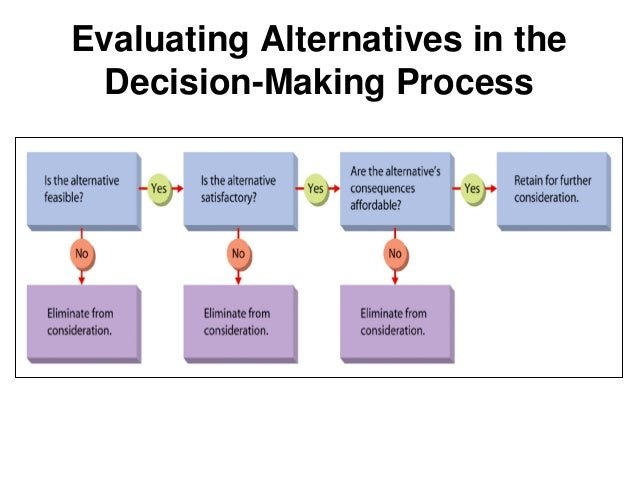 five step ethical desicion making process in nursing The six-step decision-making process is called rational decision-making, and it utilizes analysis and facts to make a decision the steps are defining the.