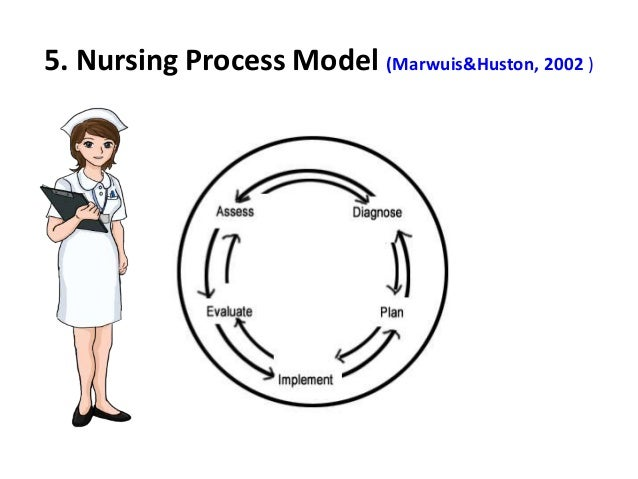 5wh nursing decision making The 5wh planning formula brought to you by 5wh  the 5wh formula is a systematic checklist/tool which is applicable in all decision making situations.