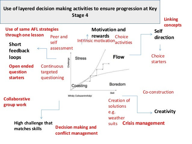 Use of layered decision making activities to ensure progression at Key Stage 4 Stretch and challenge Self direction Creati...