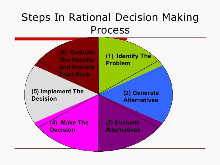 Decision making management chapter 6