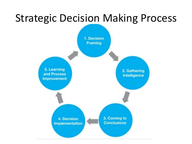 strategic decision making involved business level choices Tactical decision making is a business strategy where decisions are made with the end result of ensuring a company is as successful as possible, according to blue collar university this means the company makes decisions that will contribute to the longevity, profitability, and continued improvement.