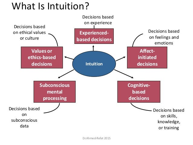 What Is Intuition? Decisions based on experience Decisions based on feelings and emotions Decisions based on ethical value...