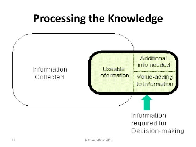 Processing the Knowledge Dr.Ahmed-Refat 201536