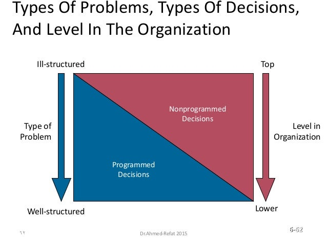 Types Of Problems, Types Of Decisions, And Level In The Organization Programmed Decisions Nonprogrammed Decisions Level in...