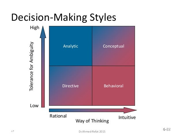 Decision-Making Styles Analytic Directive Behavioral Rational Intuitive Way of Thinking Conceptual High Low ToleranceforAm...