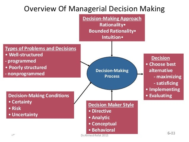 Overview Of Managerial Decision Making Decision-Making Process Types of Problems and Decisions • Well-structured - program...