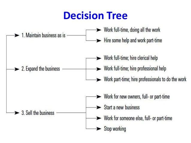 Decision making by suresh aadi8888