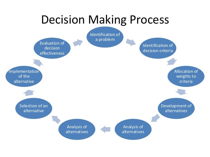 The Process of Decision Making in Nursing Essay