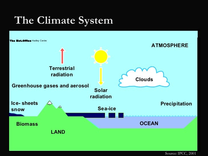 climate change regulations Climate change climate change is the result of the 'enhanced greenhouse effect' caused by increased levels of greenhouse gases in the atmosphere which, in turn, result in more heat being trapped in the earth's atmosphere.