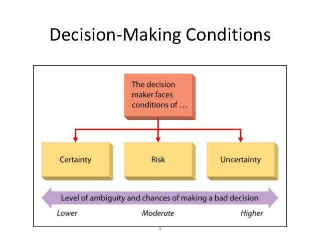 decision making condition example essay The following essay comes from meaningful education in times of  and any  change of the curriculum would require extensive decision-making at a national  level  for example, as one of the learning champion countries engaged with   terms and conditions brookings privacy policy copyright 2018.