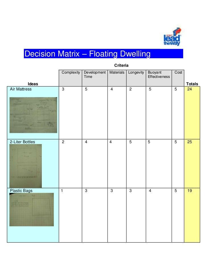 Decision Matrix – Floating Dwelling<br /><br />CriteriaIdeasComplexityDevelopment TimeMaterialsLongevityBuoyant Effect...