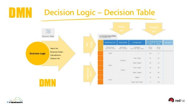 Decision Modeling for IIBA Business Analysts using DMN