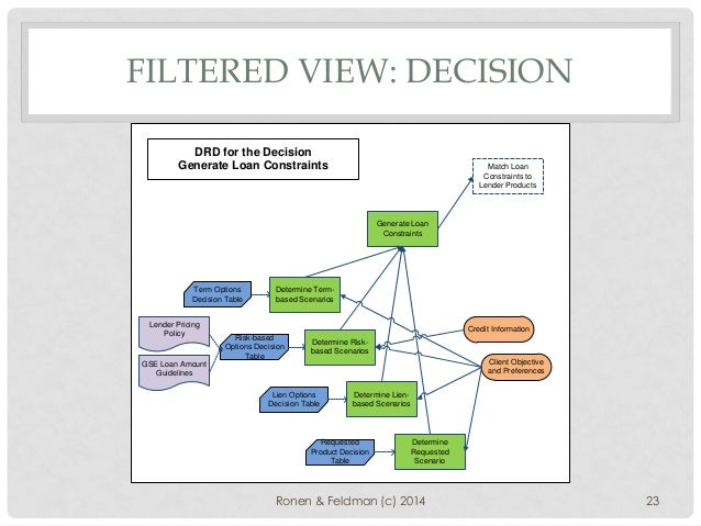 Decision models using dmn and bpmn standards mortgage recommender 23 ccuart Choice Image