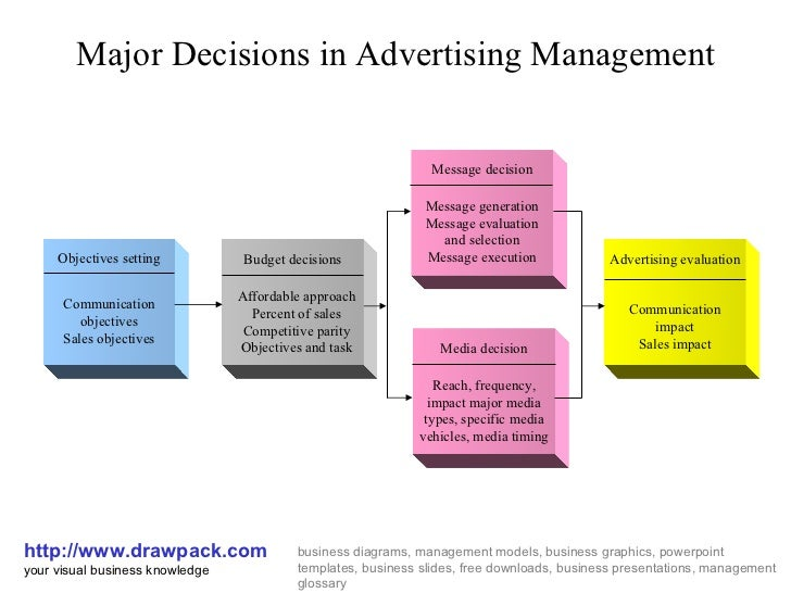 decision in marketing Many marketing decisions require complex decision making processes which  incorporate several data points from various sources depending.
